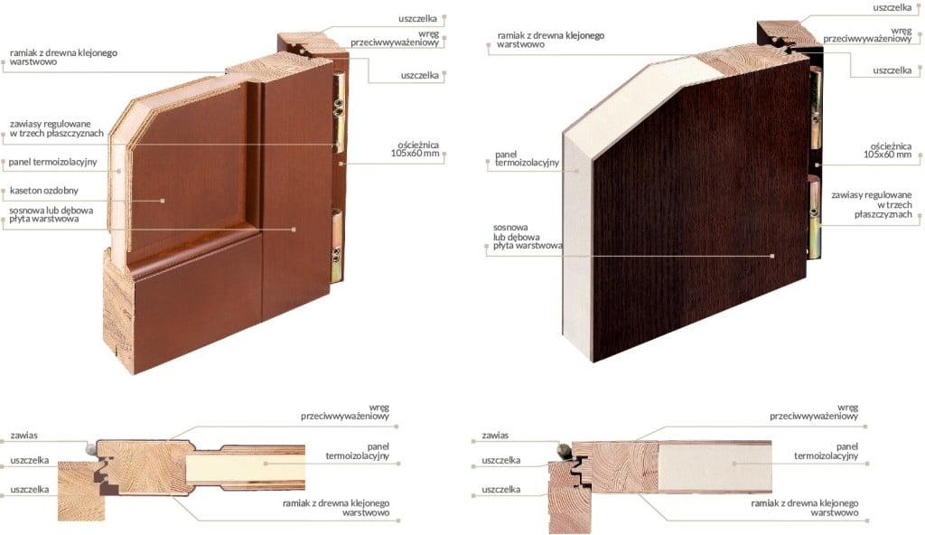 Znalezione obrazy dla zapytania drzwi drewniane lite zewnętrzne przekrój